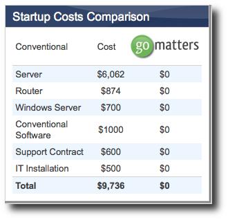 Legal Software Cost Comparison